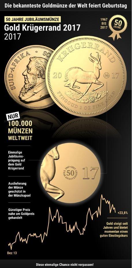 1 Unze Goldmünze Krügerrand 2017 (Jubiläum 50. Geburtstag | Auflage: 100.000)
